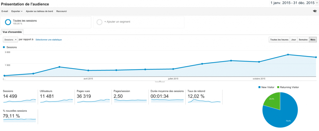 statistiques-2015