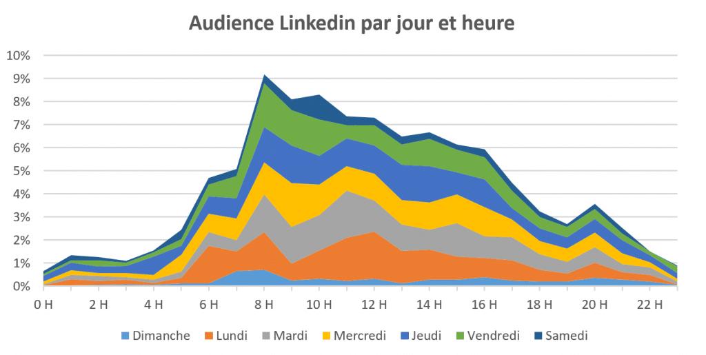 Pics d'audience sur Linkedin par jour et heure