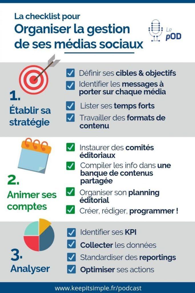 Infographie - Checklist pour organiser la gestion de ses médias sociaux - © Agence Ouest Digital