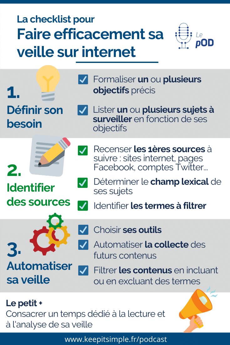 Infographie - Checklist pour organiser sa veille sur internet en 3 étapes