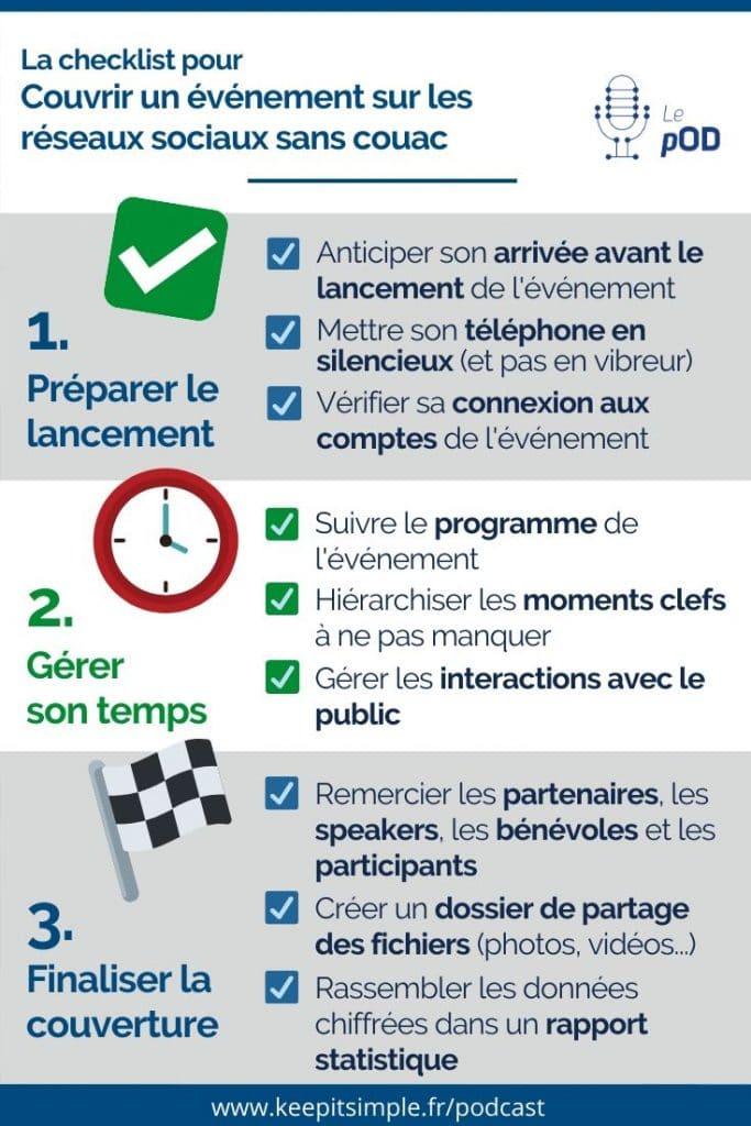 Infographie - Checklist pour couvrir tout seul un événement sur les réseaux sociaux - © Agence Ouest Digital