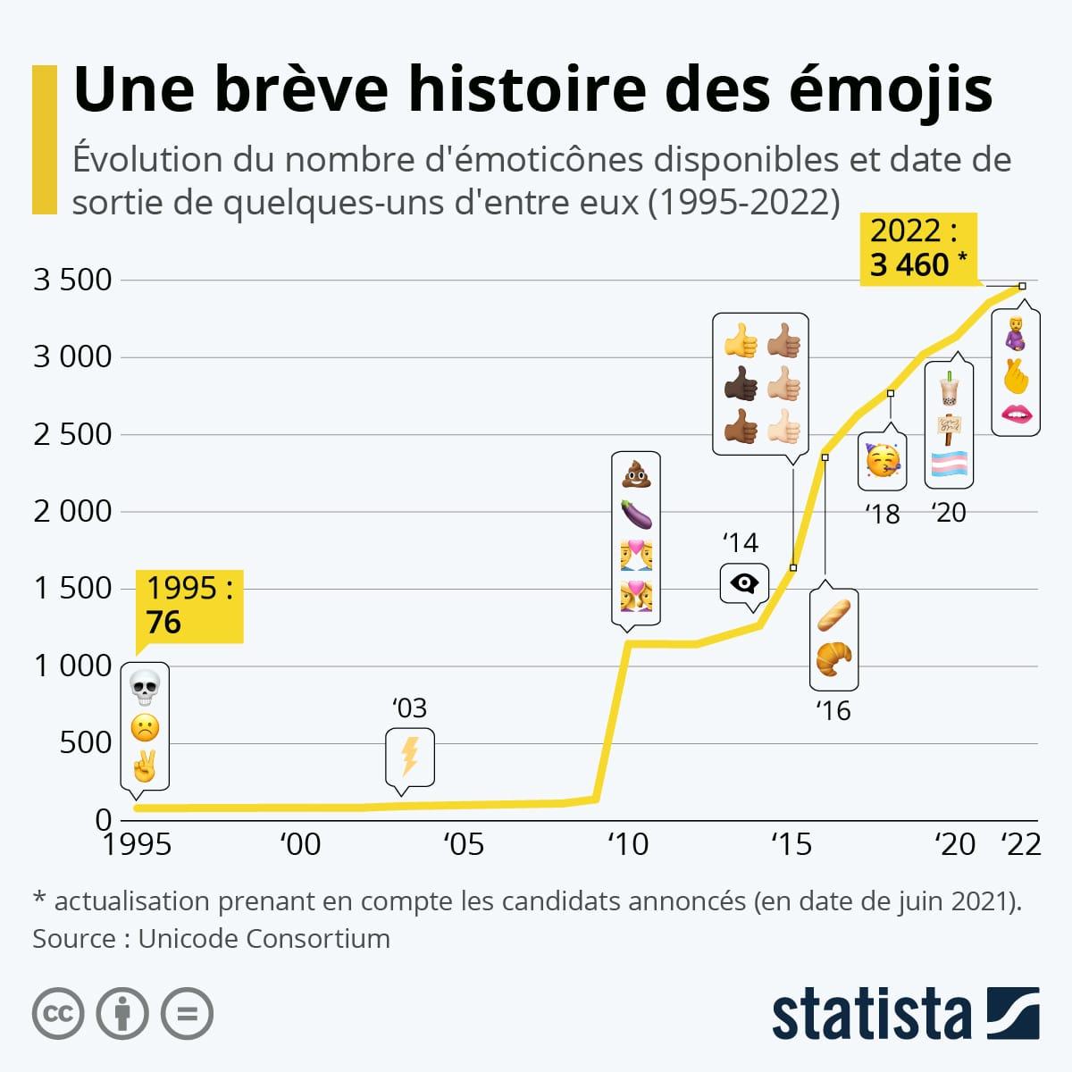 Graphique de l'évolution du nombre d'emojis sur internet (© Statista)