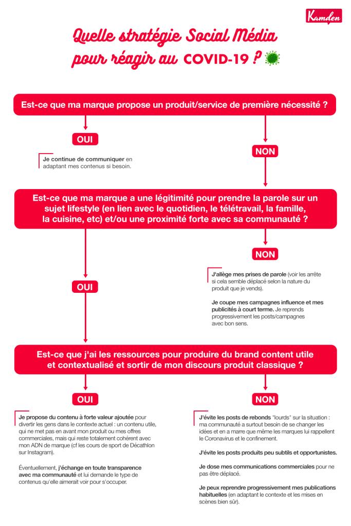 Quelle stratégie social media pour réagir face au Covid 19 ? (© Agence Kamdem)