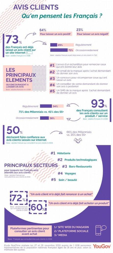 Que pensent les Français des avis client ? Etude Yougov 2019 pour eMarketing