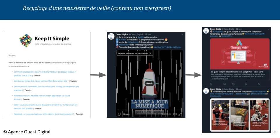 Exemple de recyclage d'une newsletter sur les réseaux sociaux (contenus non evergreen)