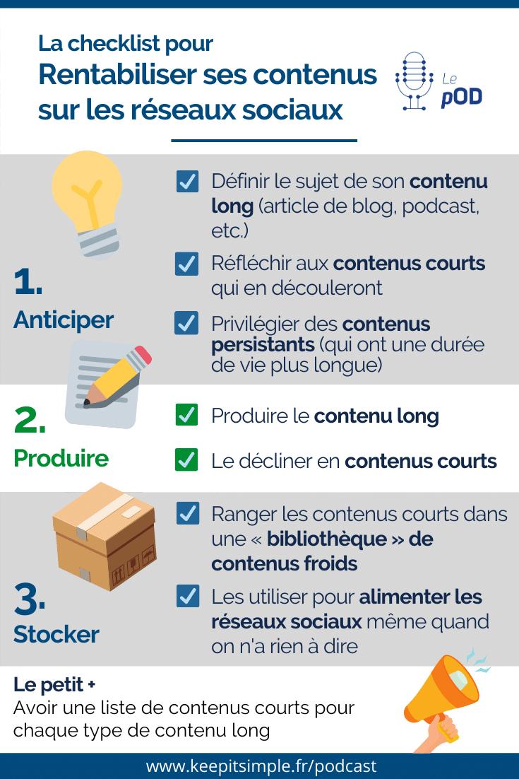 Infographie - Checklist pour rentabiliser ses contenus sur les réseaux sociaux en les recyclant - © Agence Ouest Digital