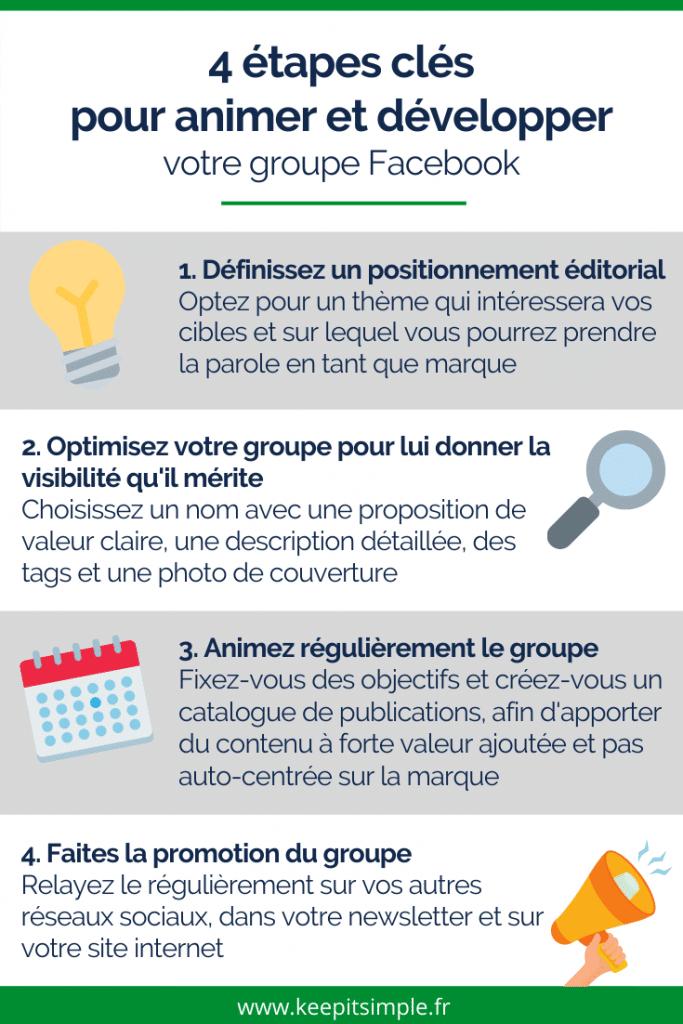 Infographie - 4 étapes clés pour animer et développer un groupe Facebook - © Agence Ouest Digital