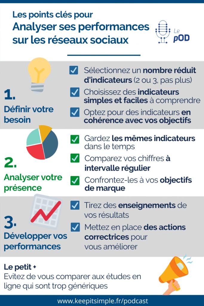 Infographie - Analyser ses performances sur les réseaux sociaux - © Agence Ouest Digital