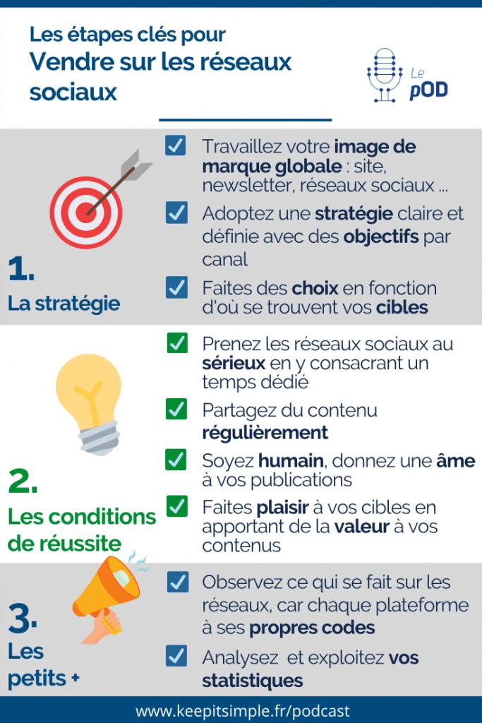 Infographie - Les étapes clés pour vendre sur les réseaux sociaux - © Agence Ouest Digital