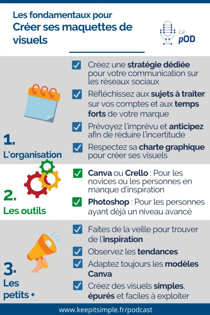 Infographie - Les fondamentaux pour créer des maquettes pour animer ses réseaux sociaux - © Agence Ouest Digital