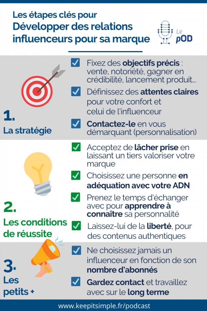 Infographie - Les étapes clés pour développer des relations influenceurs pour sa marque - © Agence Ouest Digital