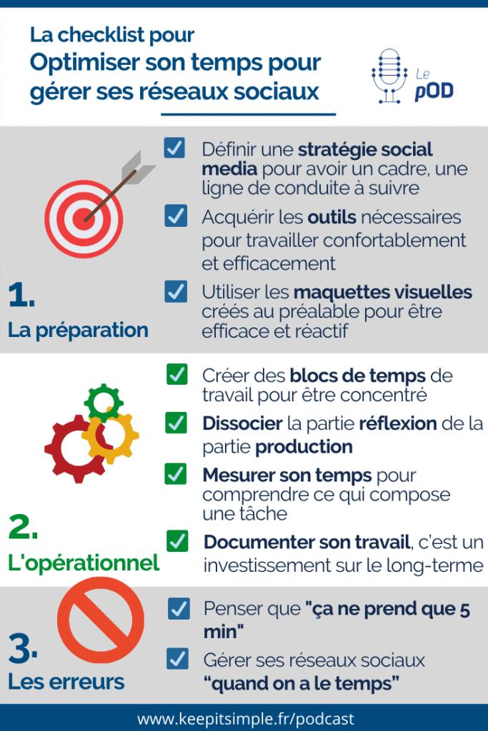 Infographie - La checklist pour optimiser son temps pour gérer ses réseaux sociaux - © Agence Ouest Digital