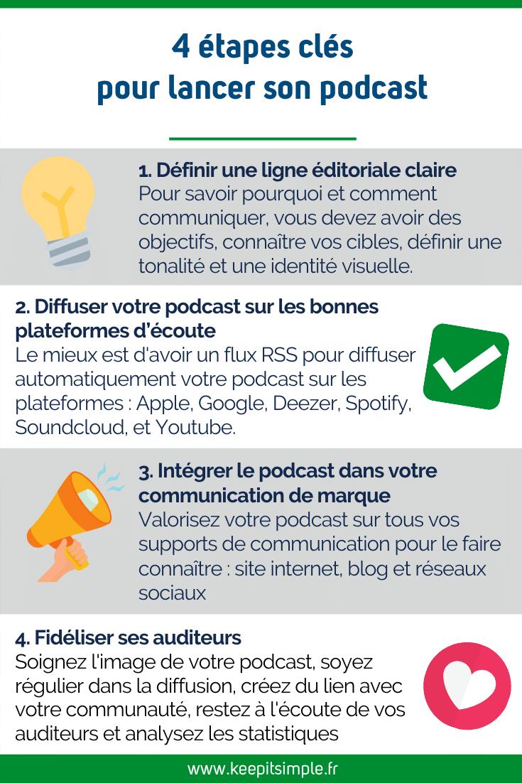 4 étapes pour lancer votre podcast d'entreprise
